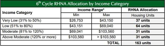 RHNA allocation