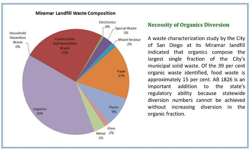 A pie chart showing the composition of the Miramar Landfill.