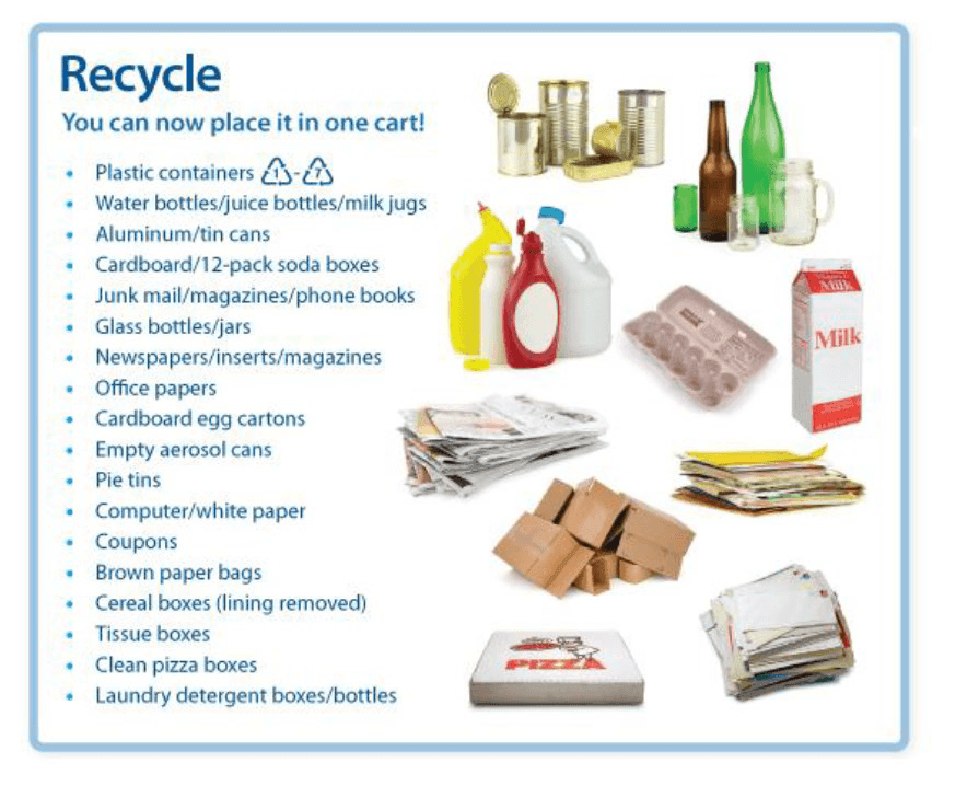 Chart Showing What can be Recycled