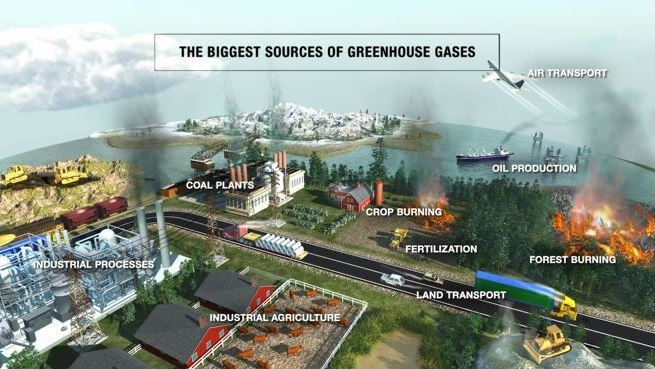 Diagram Showing the Biggest Sources of Greenhouse Gases, including Coal Plants, Oil Production and Transportation
