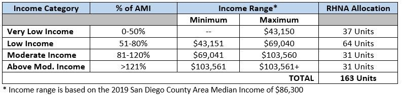 Table showing affordable housing income limits - 2019