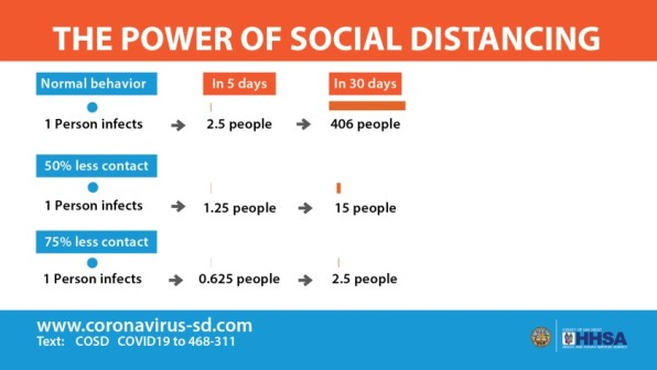 power of social distancing graphic