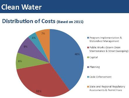 Clean Water Pie Chart